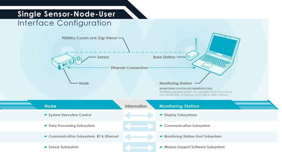 single sensor node illustration