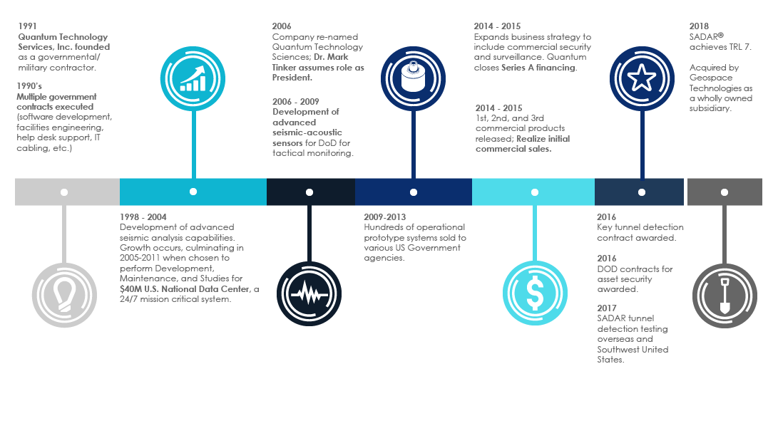 Quantum Technology Sciences timeline